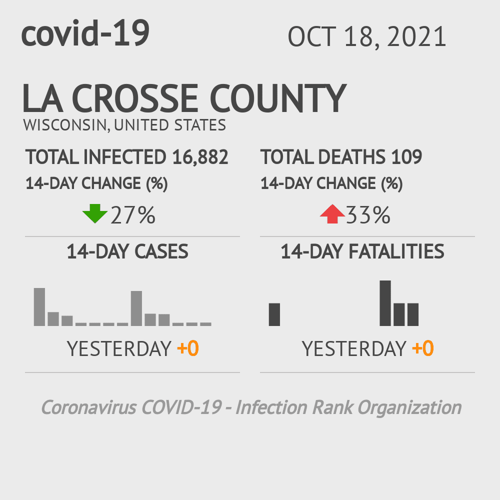 La Crosse County Coronavirus Covid-19 Risk of Infection on November 23, 2020