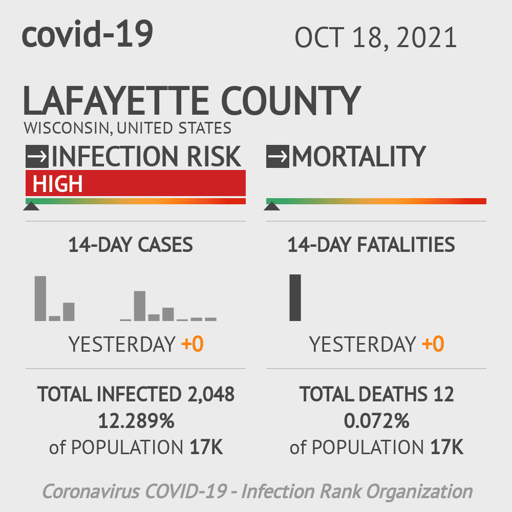 Lafayette County Coronavirus Covid-19 Risk of Infection on November 29, 2020