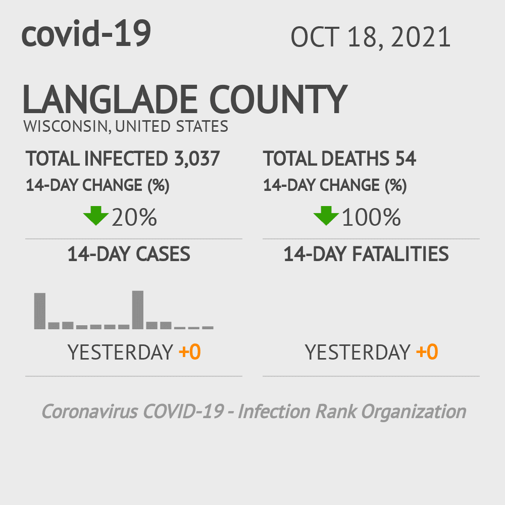 Langlade County Coronavirus Covid-19 Risk of Infection on February 26, 2021