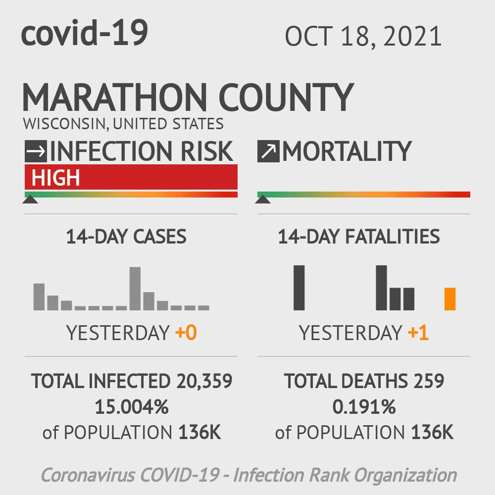 Marathon County Coronavirus Covid-19 Risk of Infection on July 24, 2021