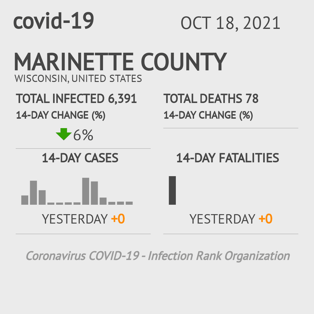 Marinette County Coronavirus Covid-19 Risk of Infection on March 06, 2021