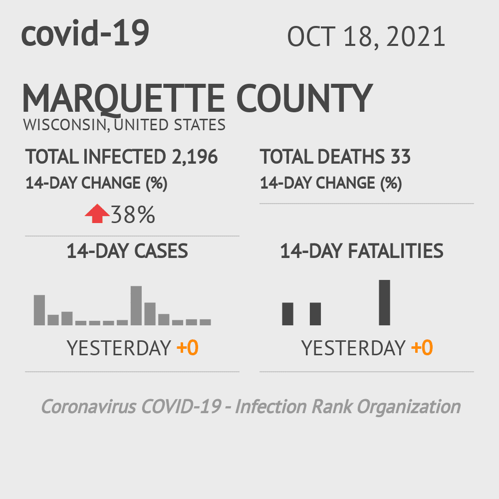 Marquette County Coronavirus Covid-19 Risk of Infection on November 30, 2020