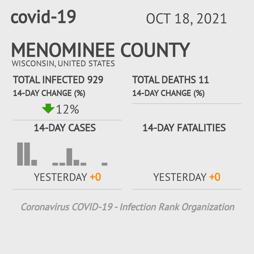 Menominee County Coronavirus Covid-19 Risk of Infection on March 23, 2021