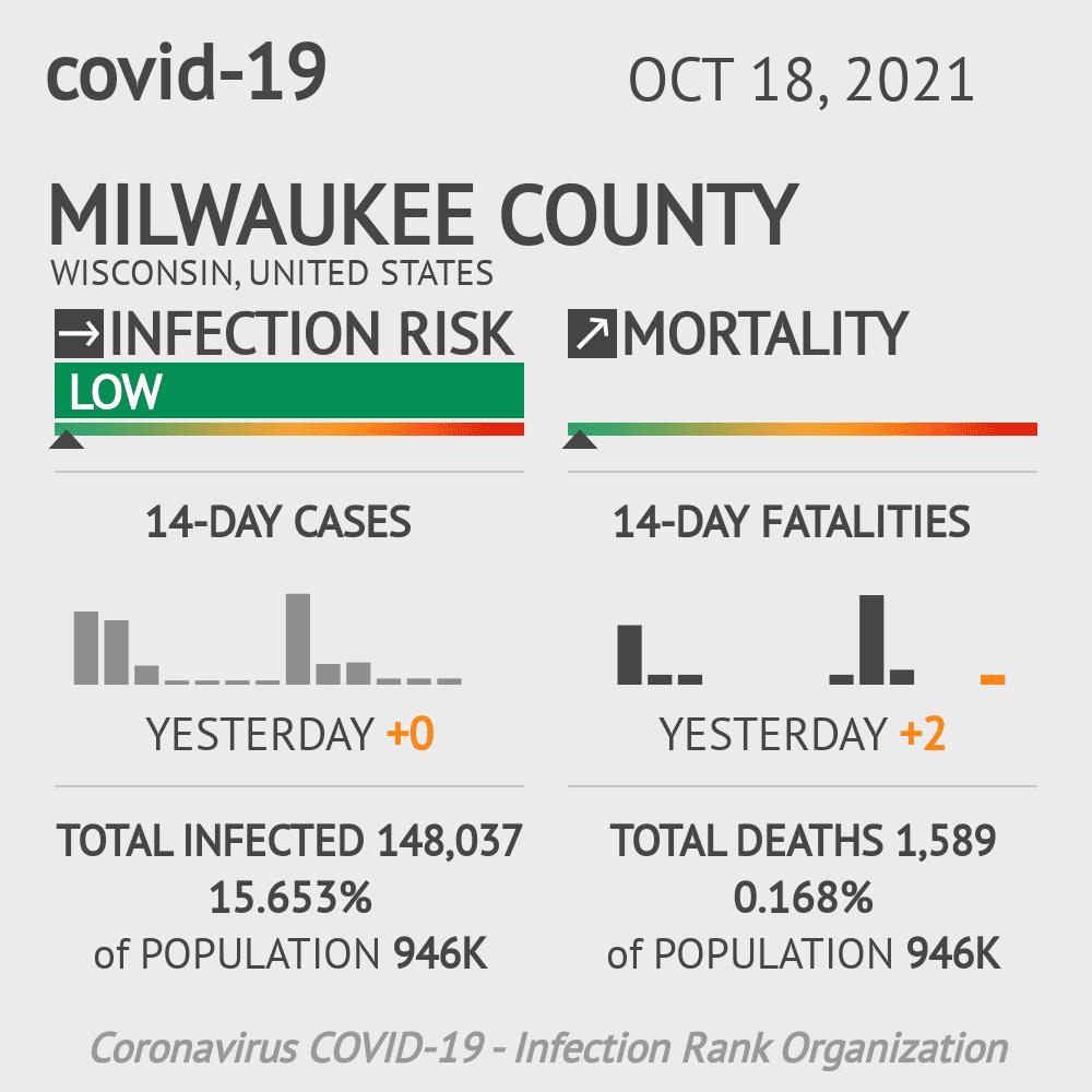 Milwaukee County Coronavirus Covid-19 Risk of Infection on December 03, 2020