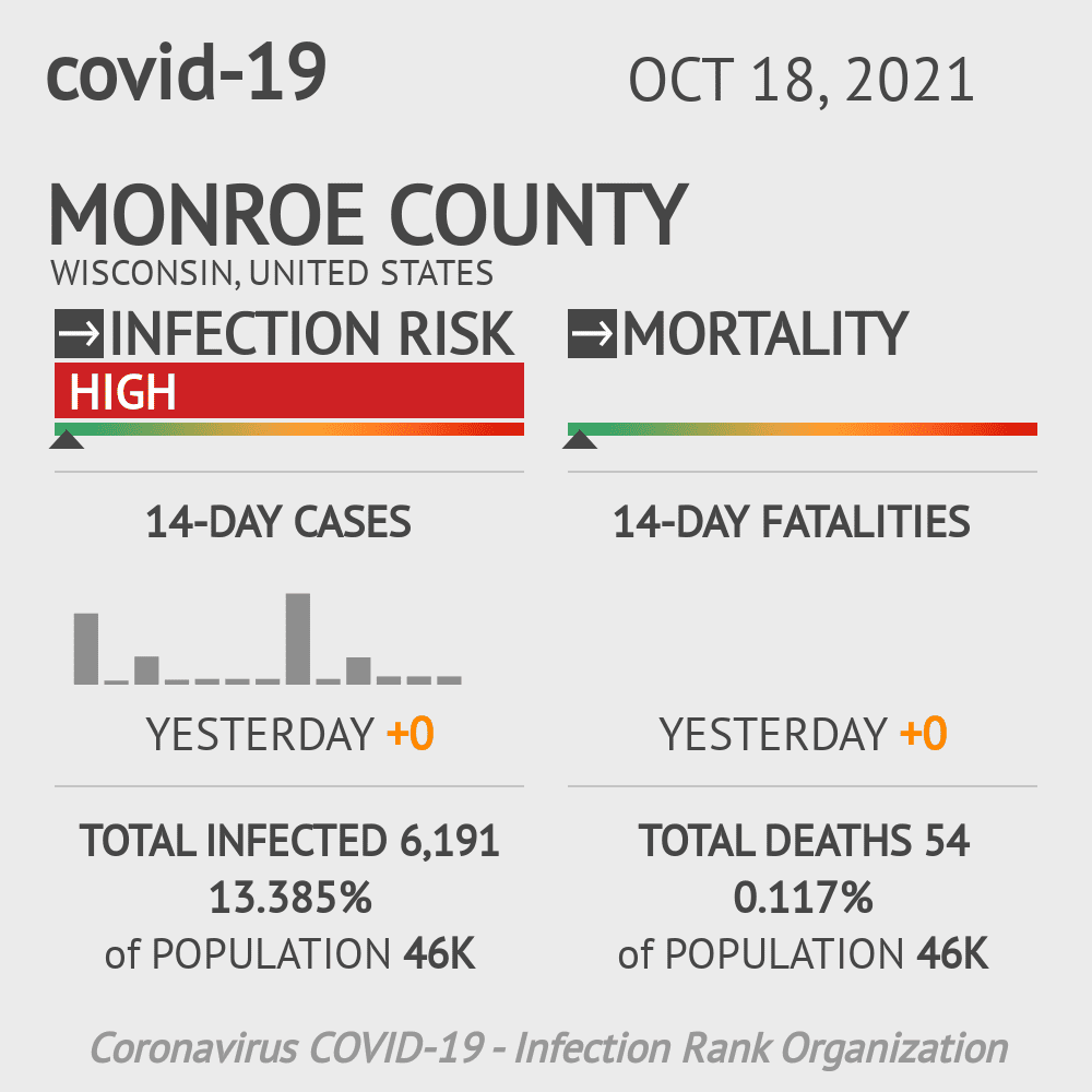 Monroe County Coronavirus Covid-19 Risk of Infection on March 23, 2021