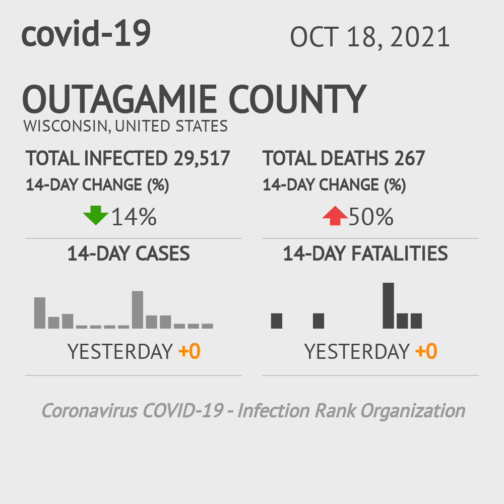 Outagamie County Coronavirus Covid-19 Risk of Infection on November 25, 2020