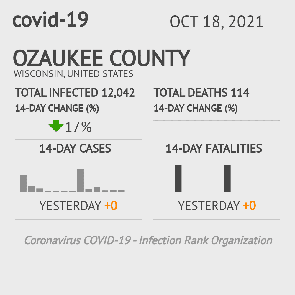 Ozaukee County Coronavirus Covid-19 Risk of Infection on December 04, 2020