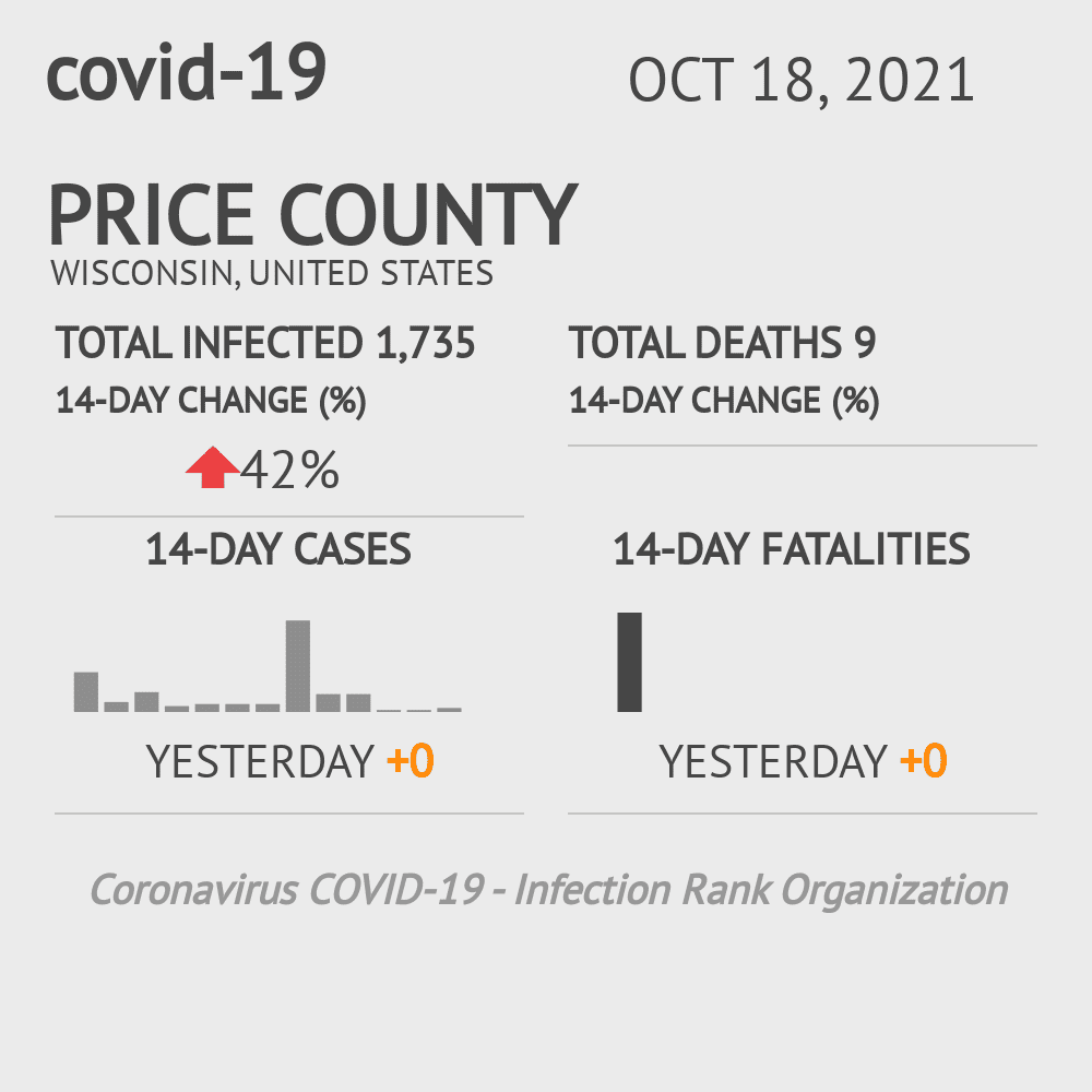 Price County Coronavirus Covid-19 Risk of Infection on November 22, 2020