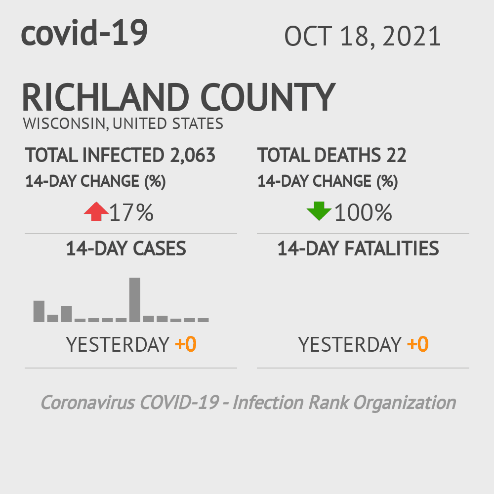 Richland County Coronavirus Covid-19 Risk of Infection on March 23, 2021