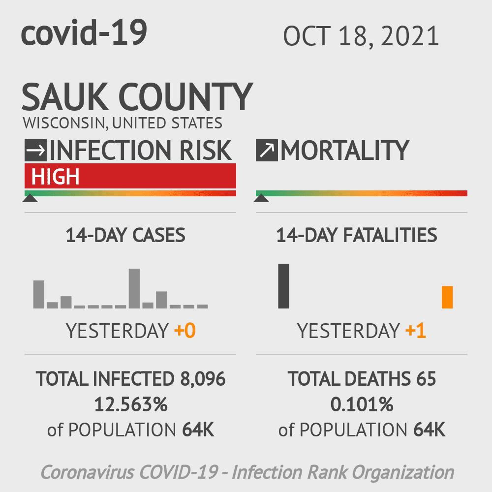 Sauk County Coronavirus Covid-19 Risk of Infection on February 25, 2021