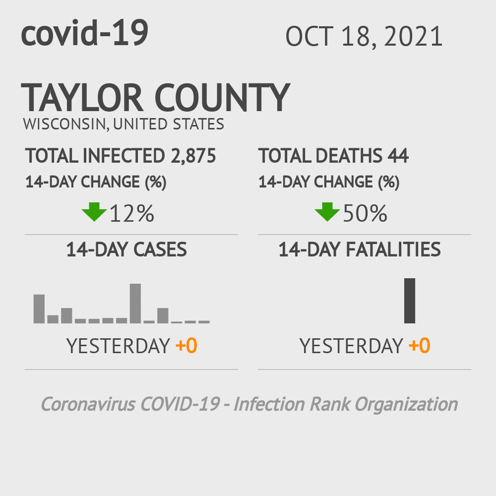 Taylor County Coronavirus Covid-19 Risk of Infection on February 28, 2021