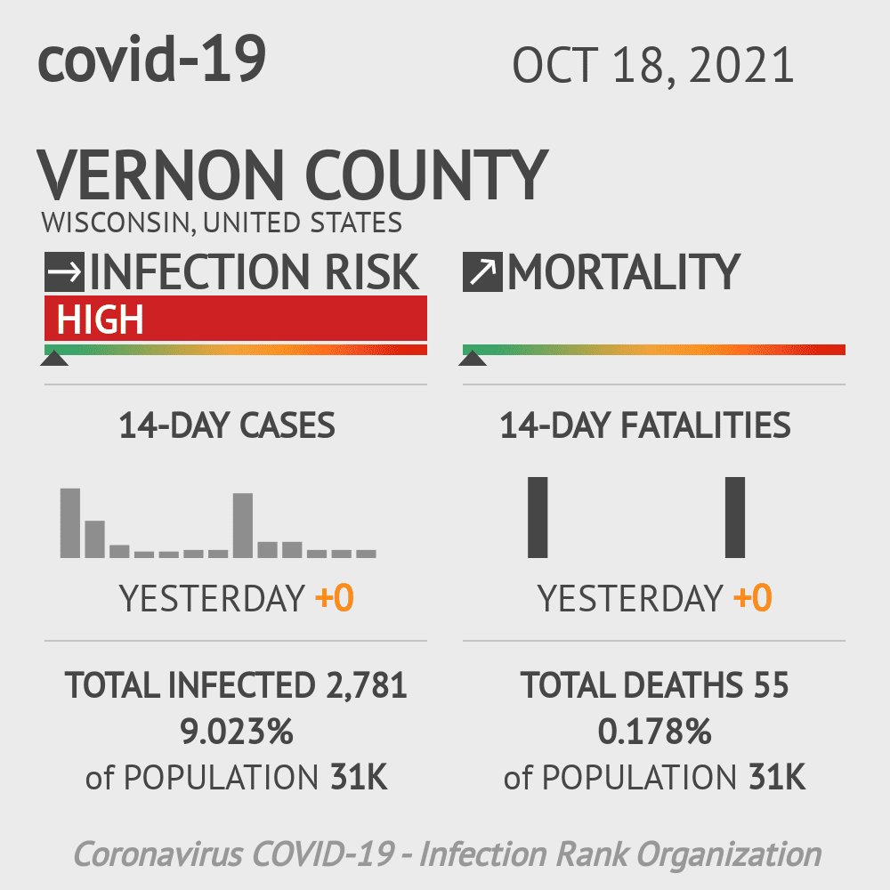 Vernon County Coronavirus Covid-19 Risk of Infection on February 25, 2021