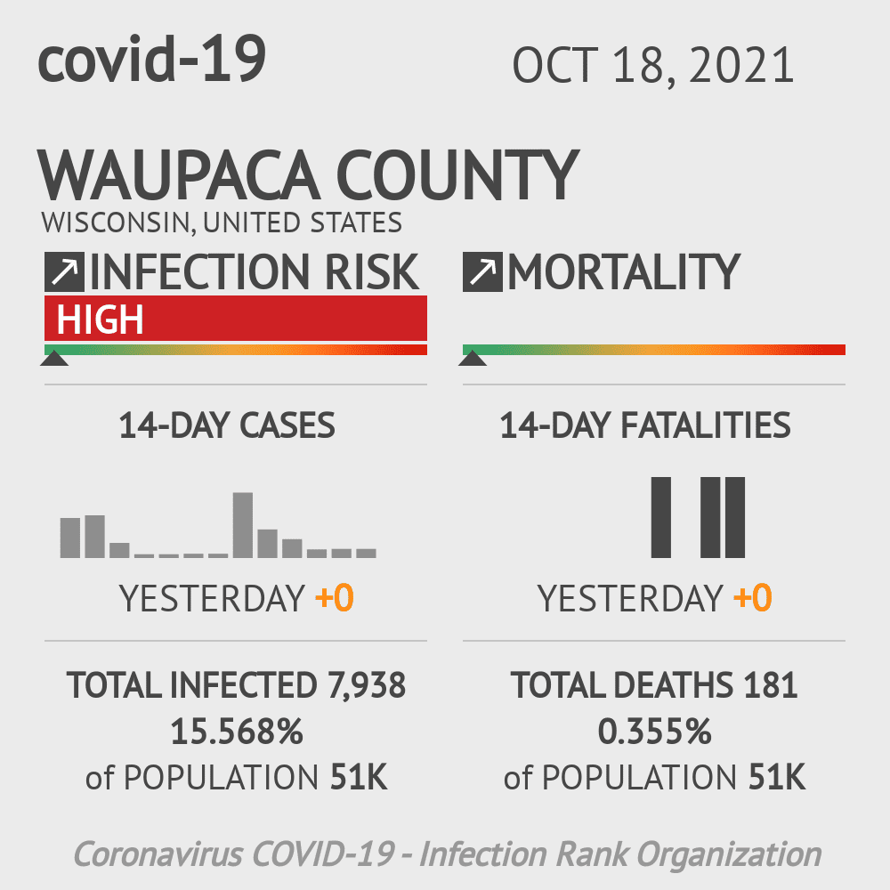 Waupaca County Coronavirus Covid-19 Risk of Infection on March 05, 2021