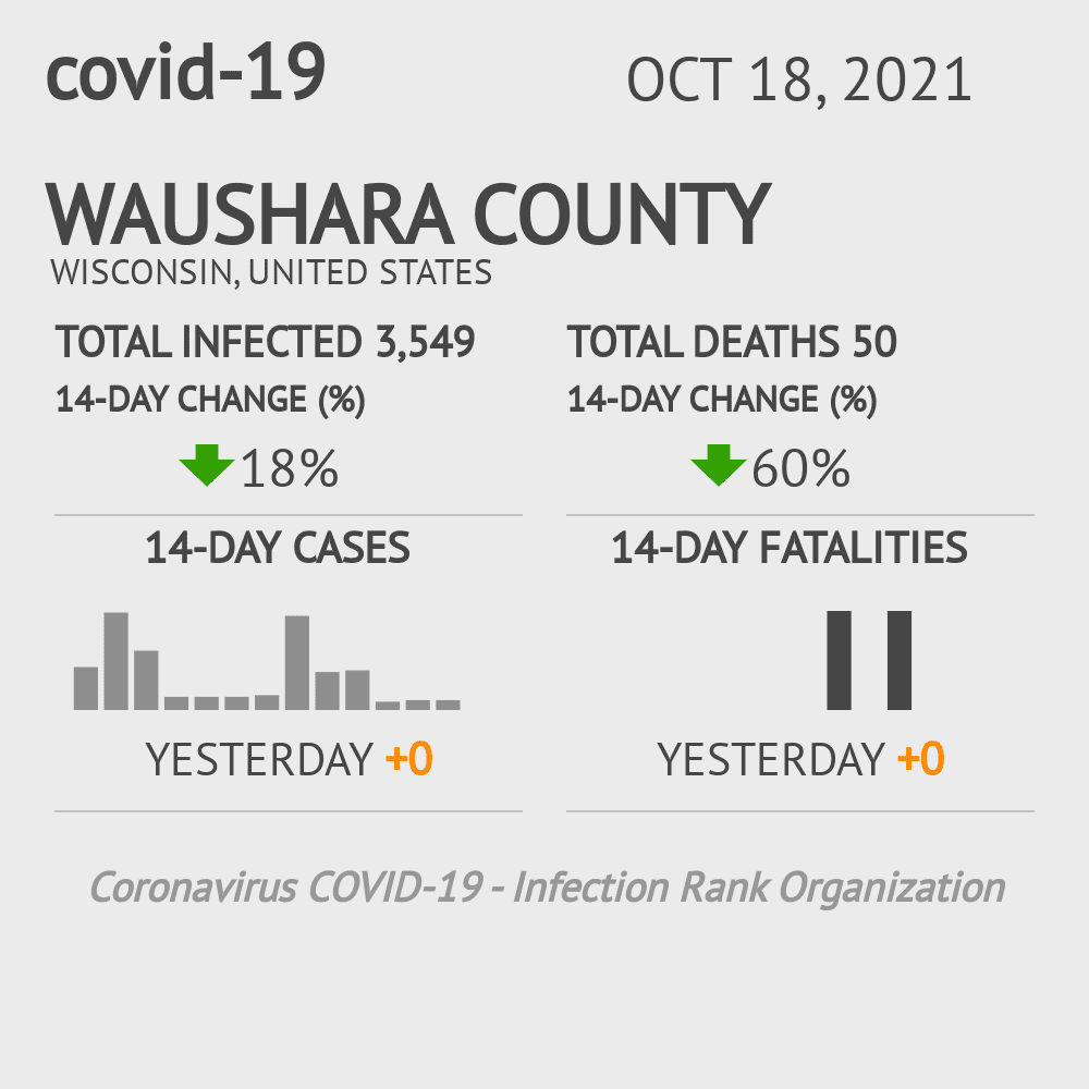 Waushara County Coronavirus Covid-19 Risk of Infection on December 03, 2020