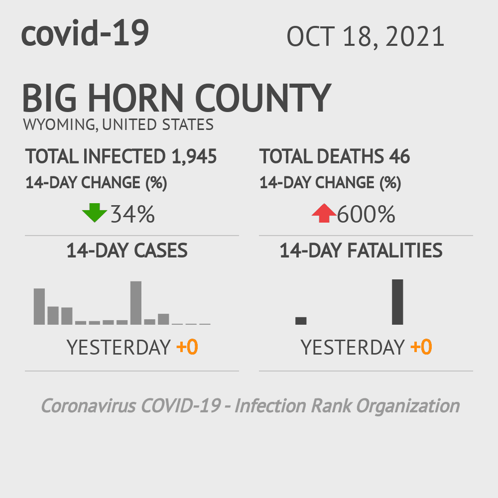 Big Horn County Coronavirus Covid-19 Risk of Infection on July 24, 2021