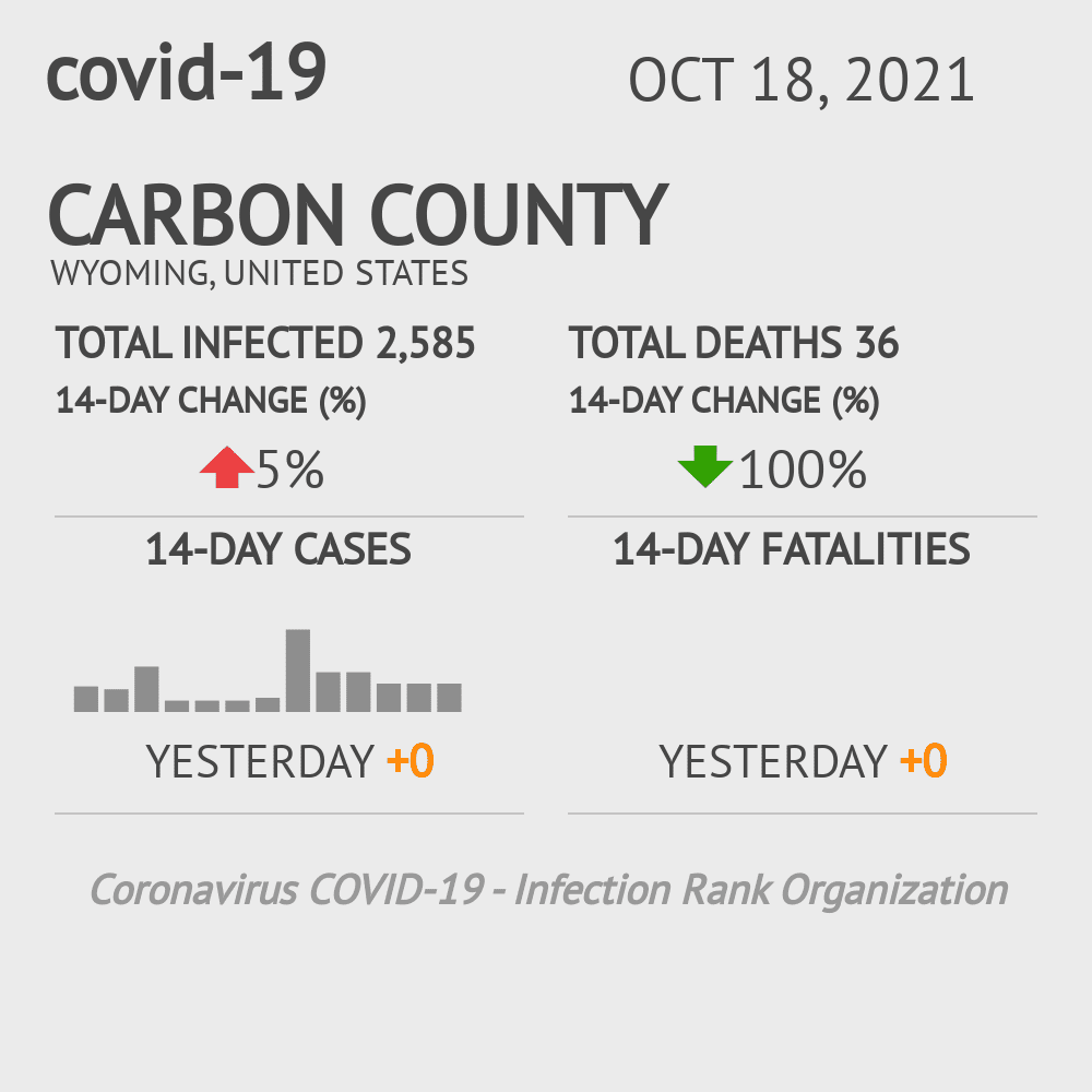 Carbon County Coronavirus Covid-19 Risk of Infection on February 28, 2021