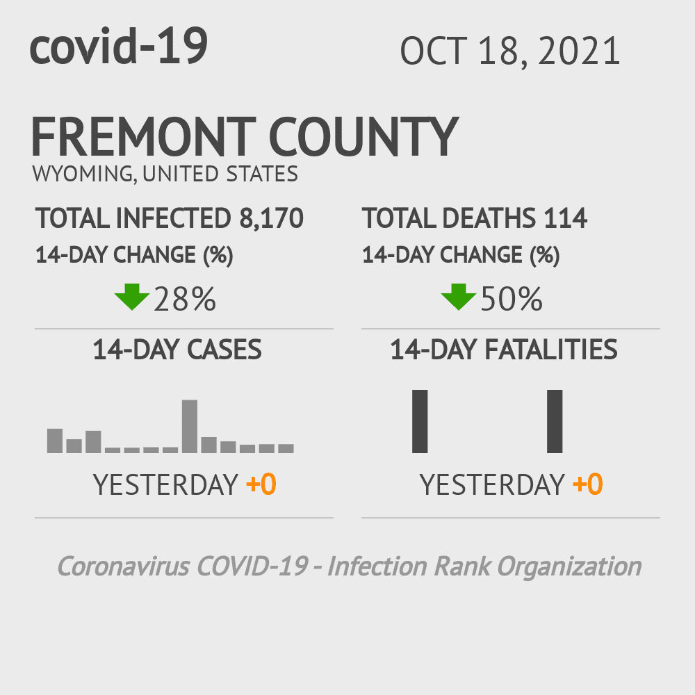 Fremont County Coronavirus Covid-19 Risk of Infection on March 07, 2021