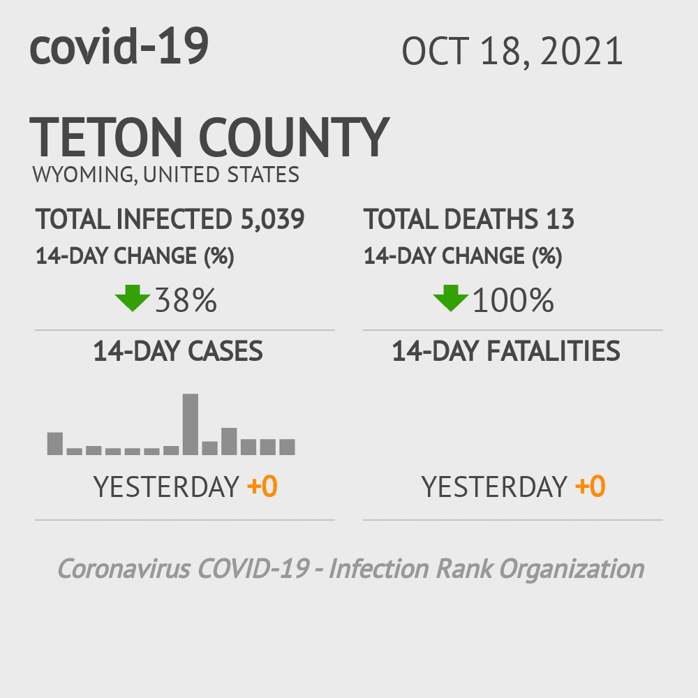 Teton County Coronavirus Covid-19 Risk of Infection on March 23, 2021