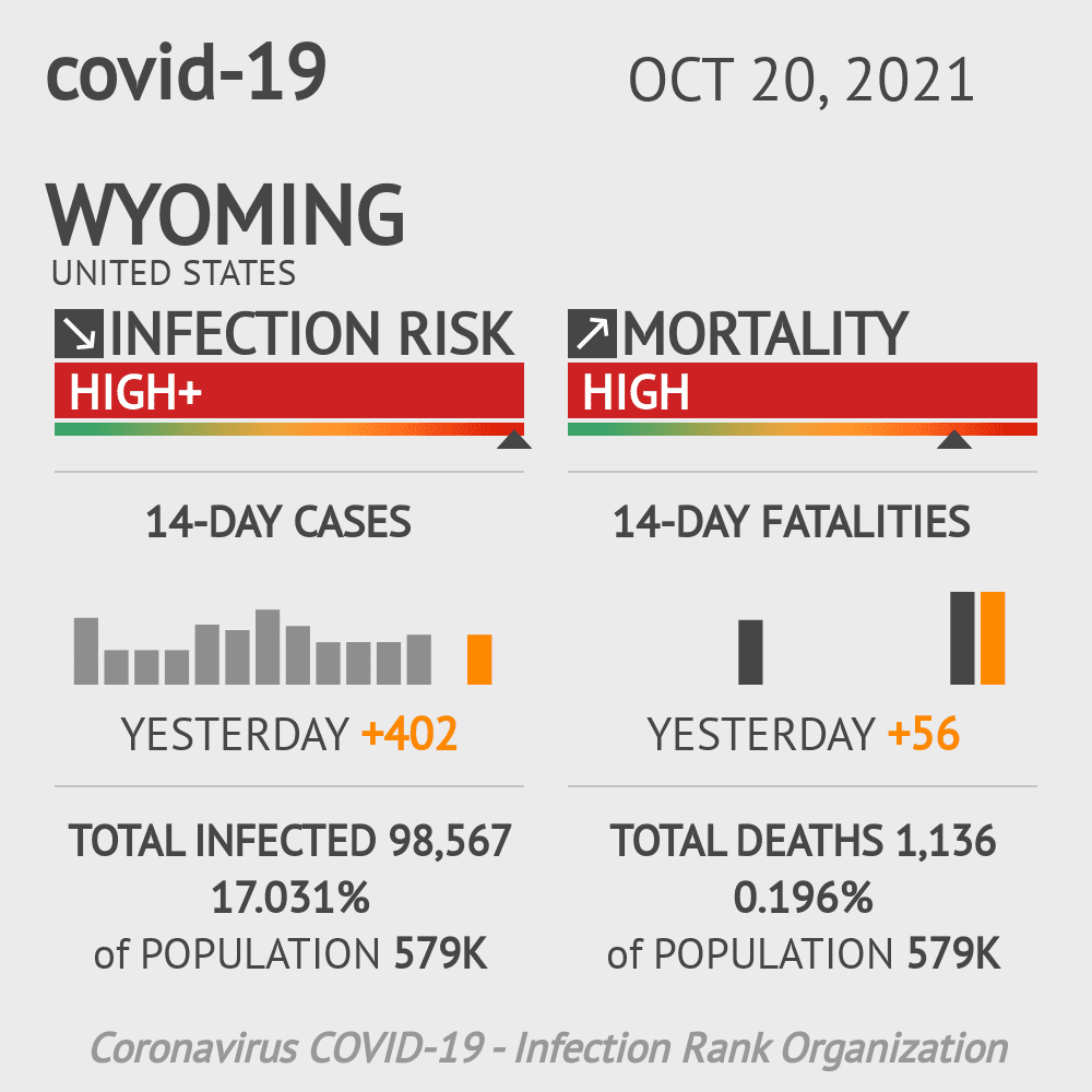 Wyoming Coronavirus Covid-19 Risk of Infection Update for 23 Counties on March 04, 2021