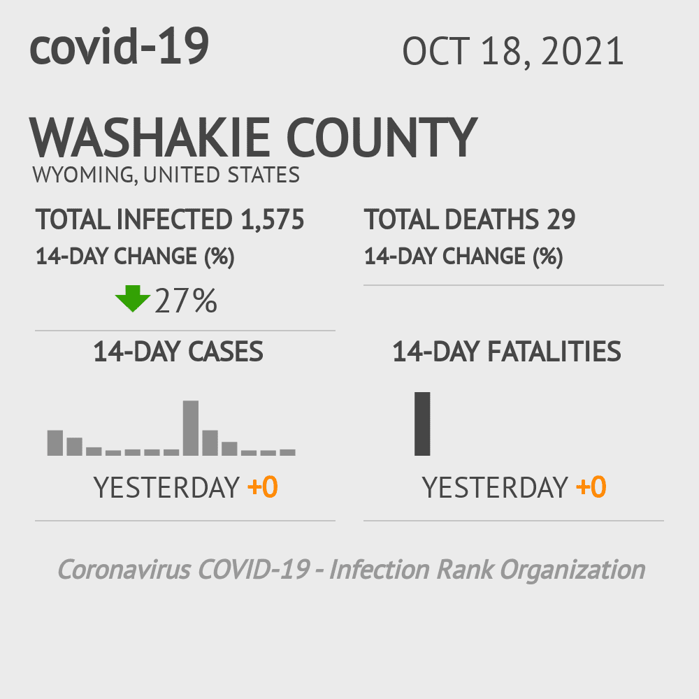 Washakie County Coronavirus Covid-19 Risk of Infection on February 26, 2021