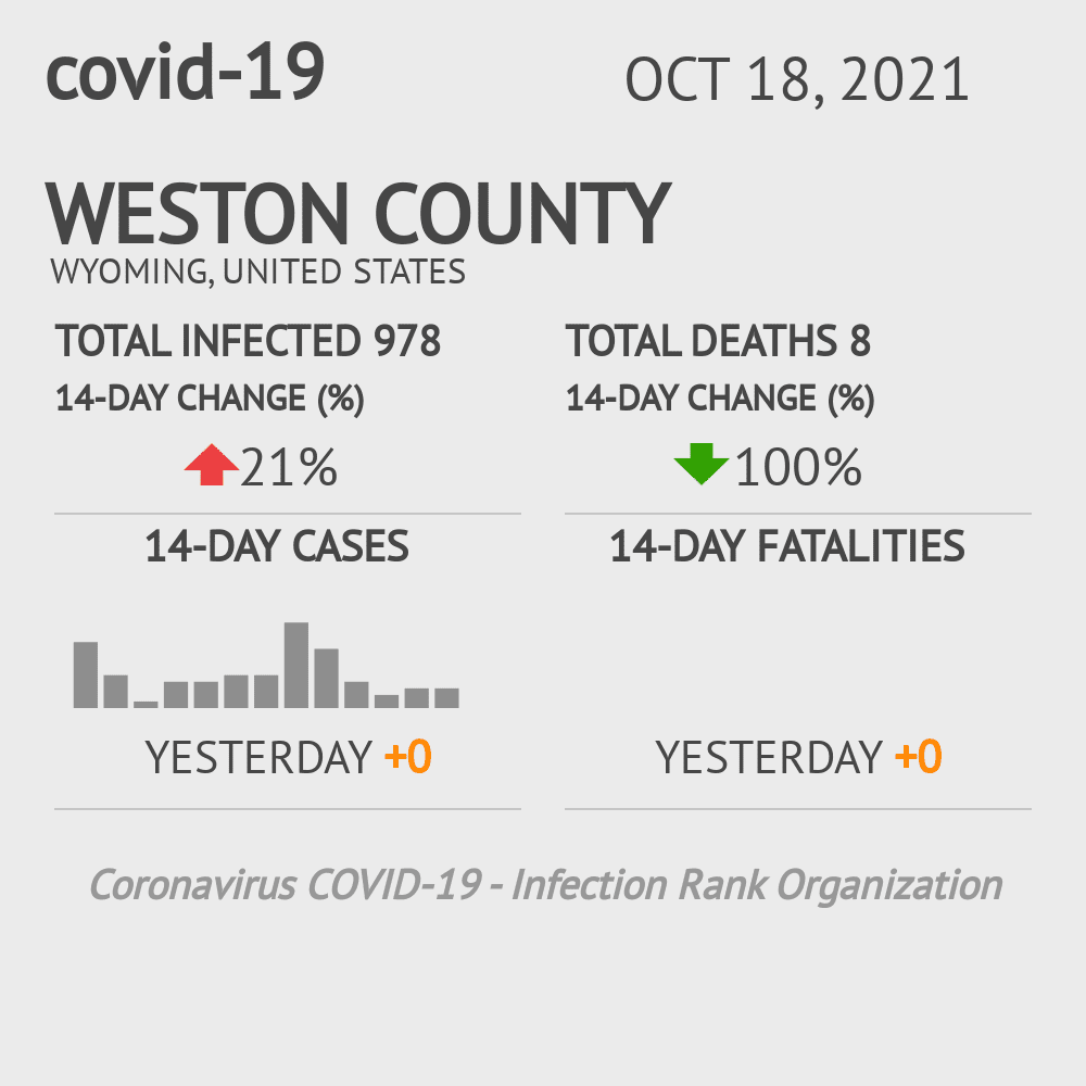 Weston County Coronavirus Covid-19 Risk of Infection on July 24, 2021