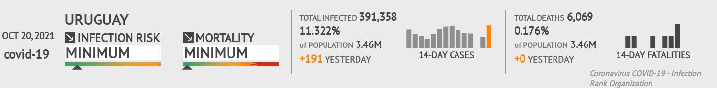 Uruguay Coronavirus Covid-19 Risk of Infection on November 24, 2020