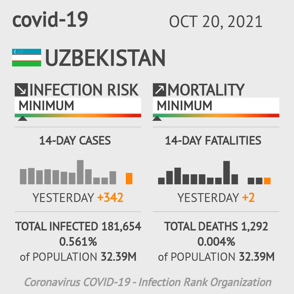 Uzbekistan Coronavirus Covid-19 Risk of Infection on October 28, 2020