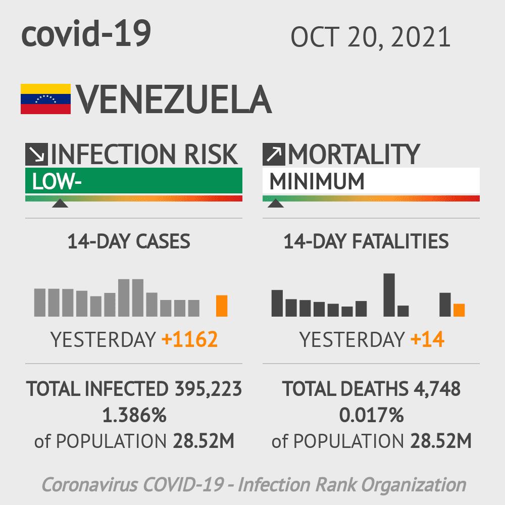 Venezuela Coronavirus Covid-19 Risk of Infection on October 20, 2021