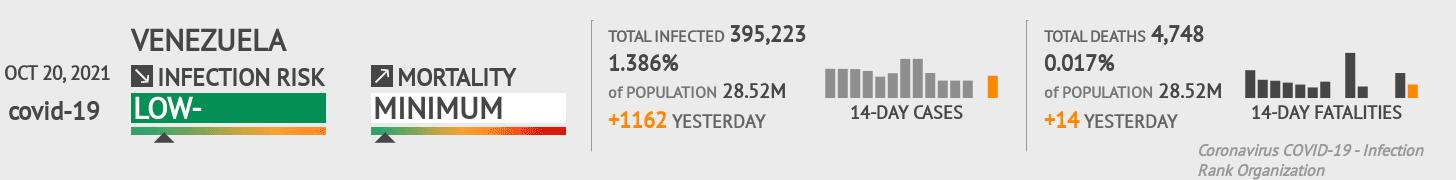 Venezuela Coronavirus Covid-19 Risk of Infection on January 17, 2021