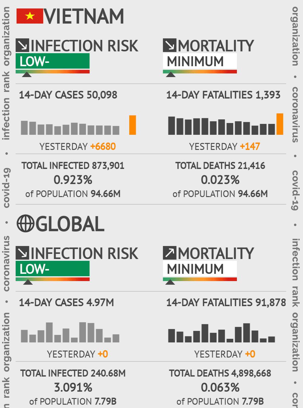 Vietnam Coronavirus Covid-19 Risk of Infection on October 26, 2020