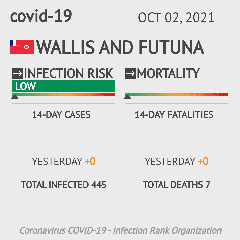 Wallis and Futuna Coronavirus Covid-19 Risk of Infection on October 21, 2020