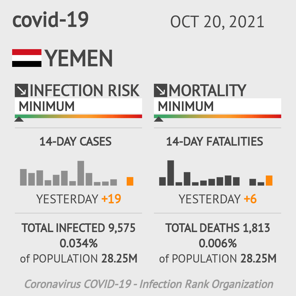 Yemen Coronavirus Covid-19 Risk of Infection on October 21, 2020