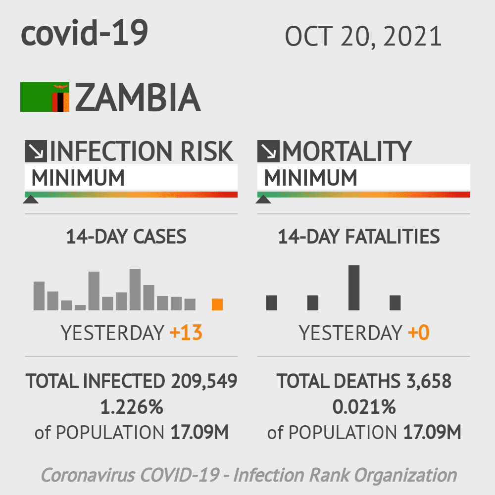 Zambia Coronavirus Covid-19 Risk of Infection on October 28, 2020