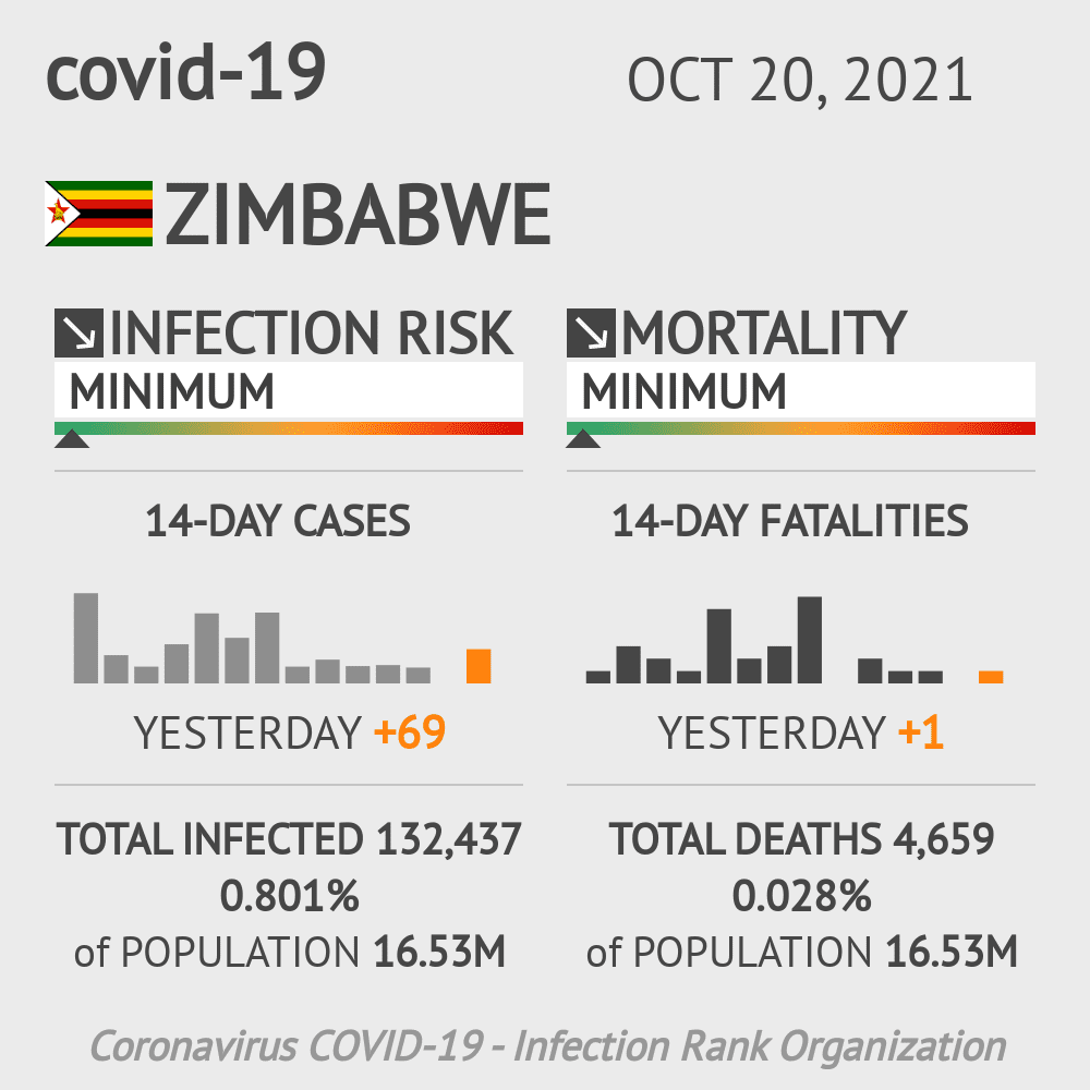 Zimbabwe Coronavirus Covid-19 Risk of Infection on January 22, 2021